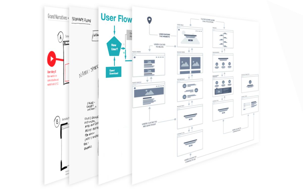 userflow